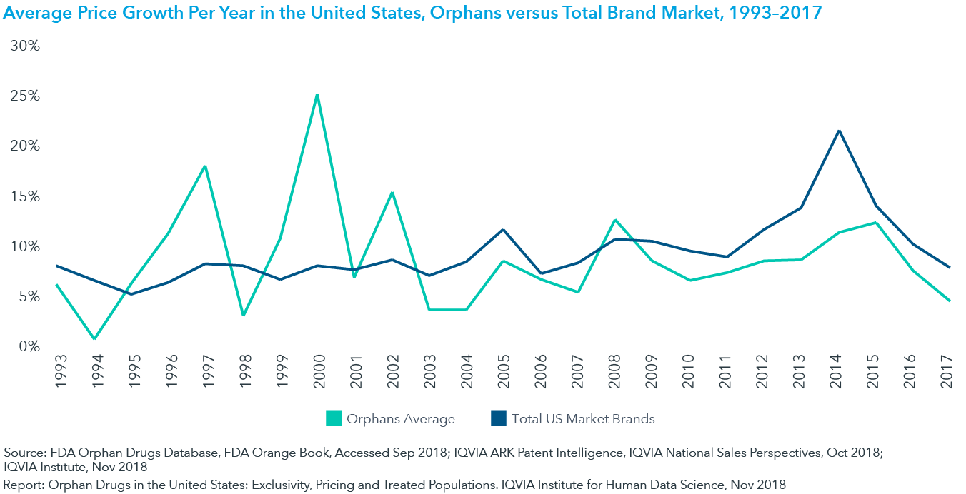 Chart 8: Average Price Growth Per Year in the United States, Orphans versus Total Brand Market, 1993–2017