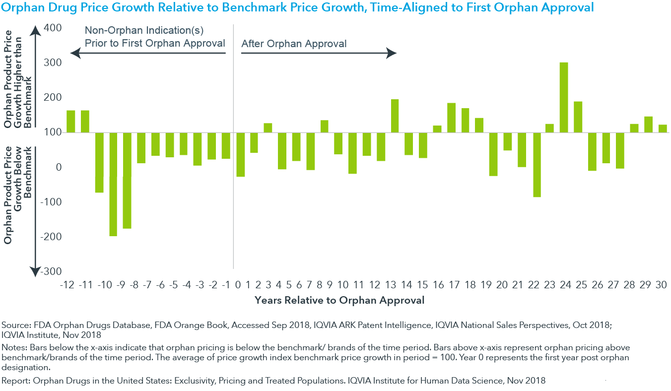 Chart 9: Orphan Drug Price Growth Relative to Benchmark Price Growth, Time-Aligned to First Orphan Approval