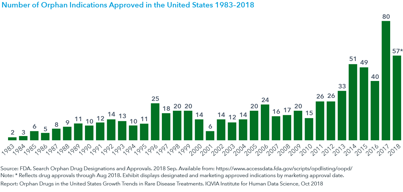 Chart 1: Number of Orphan Indications Approved in the United States 1983–2018