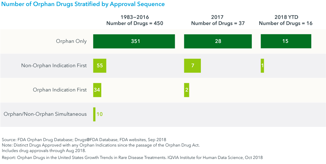 Chart 10: Number of Orphan Drugs Stratified by Approval Sequence