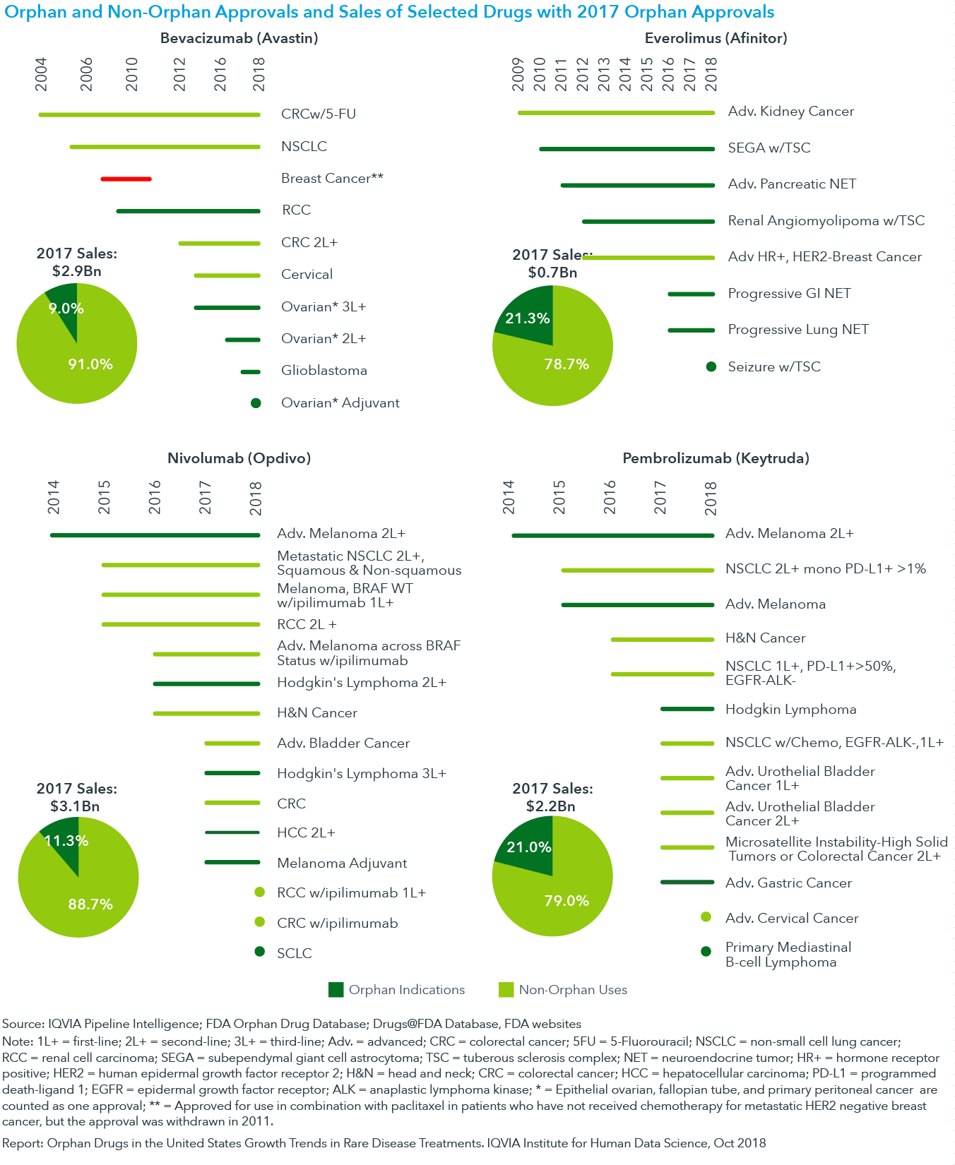 Chart 11: Orphan and Non-Orphan Approvals and Sales of Selected Drugs with 2017 Orphan Approvals