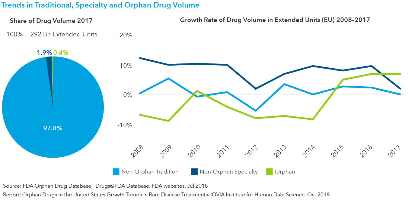 Chart 12: Trends in Traditional, Specialty and Orphan Drug Volume