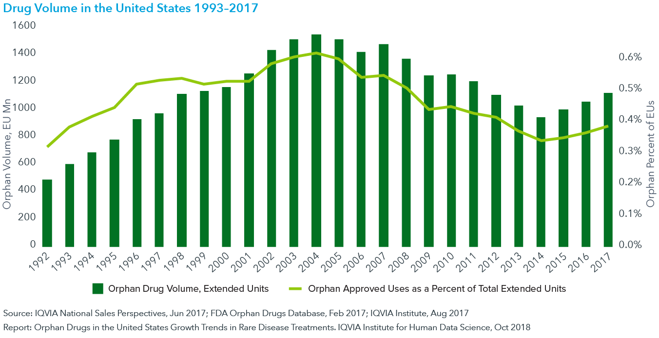 Chart 13: Orphan Drug Volume and Share of Total Drug Volume in the United States 1993–2017