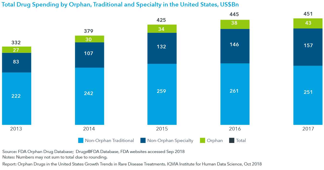 Chart 14: Total Drug Spending by Orphan, Traditional and Specialty in the United States, US$Bn