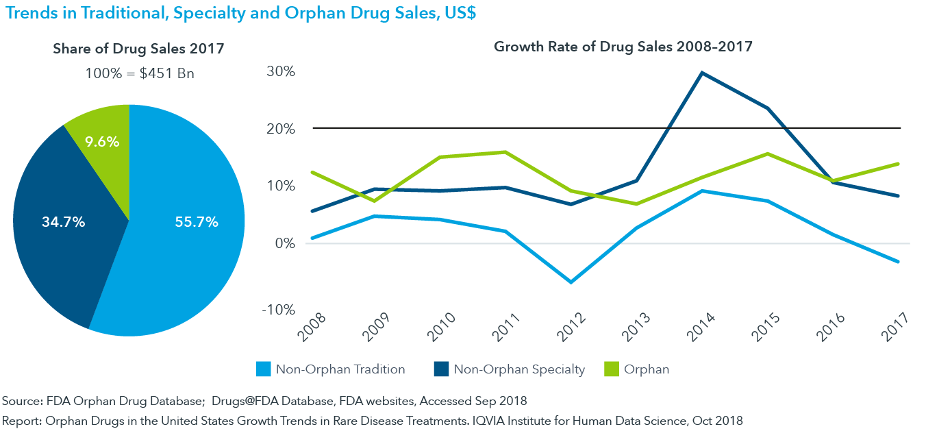 Chart 15: Trends in Traditional, Specialty and Orphan Drug Sales, US$