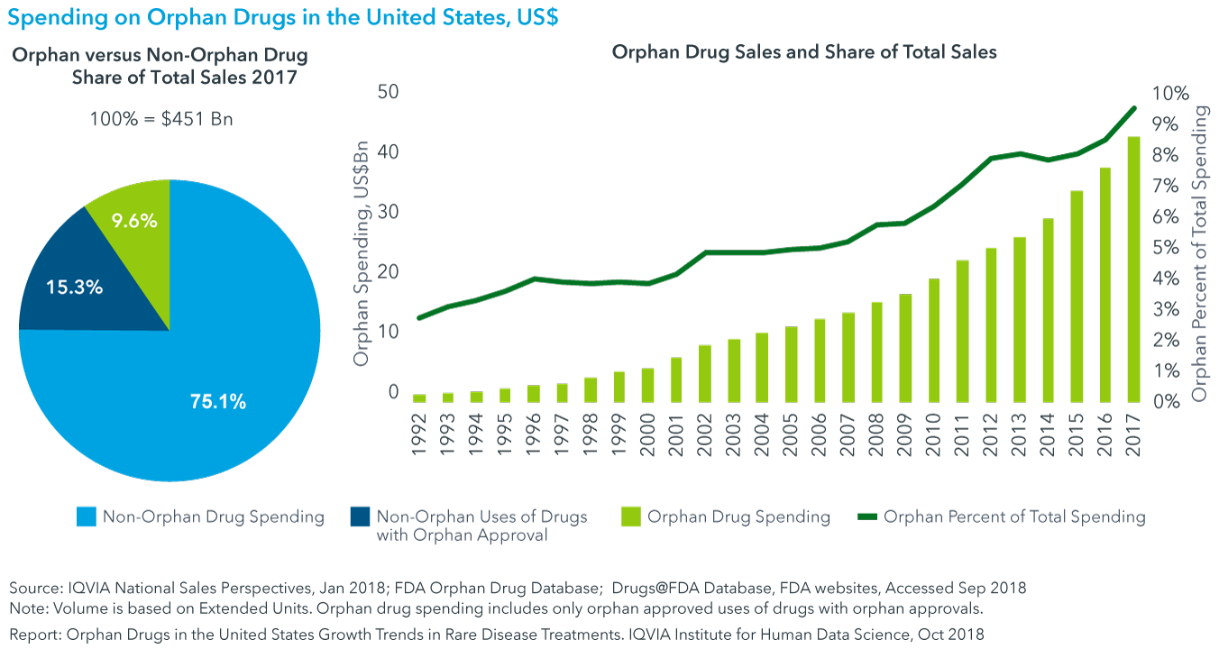 Chart 16: Spending on Orphan Drugs in the United States, US$