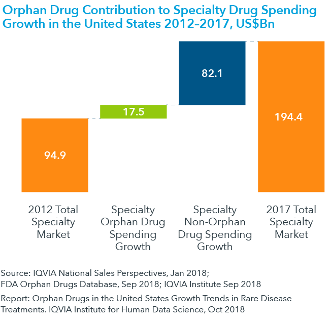 Chart 18: Orphan Drug Contribution to Specialty Drug Spending Growth in the United States 2012–2017, US$Bn