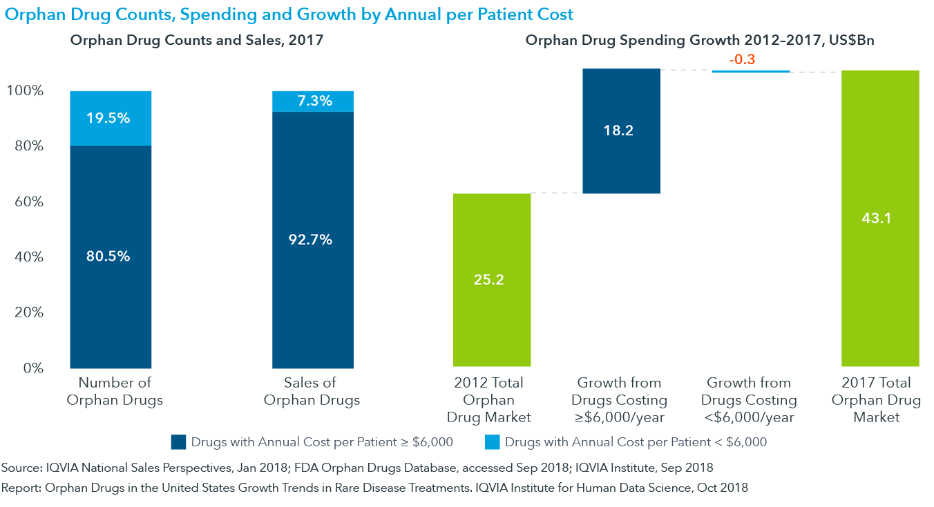Chart 19: Orphan Drug Counts, Spending and Growth by Annual per Patient Cost
