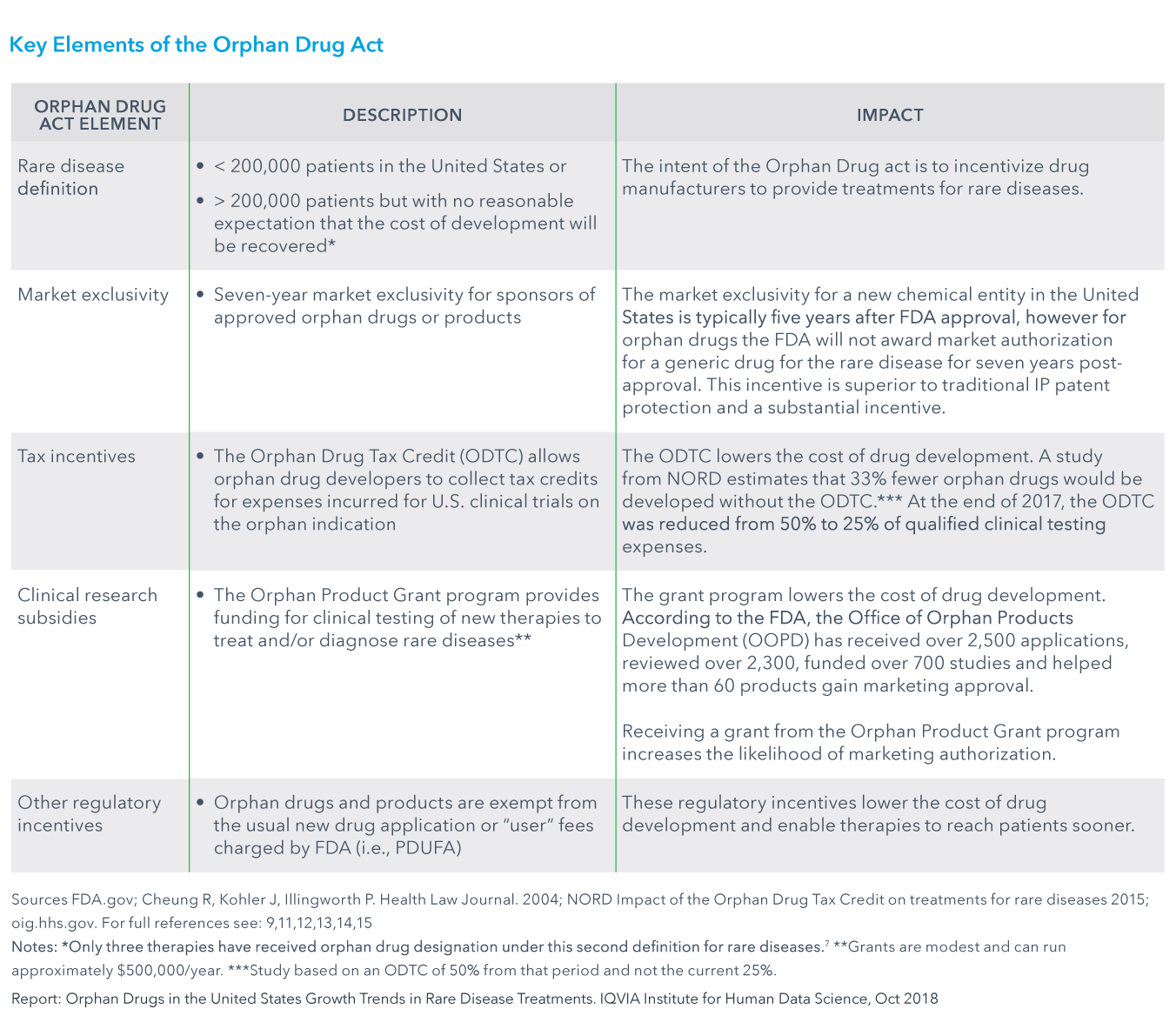 Chart 2: Key Elements of the Orphan Drug Act