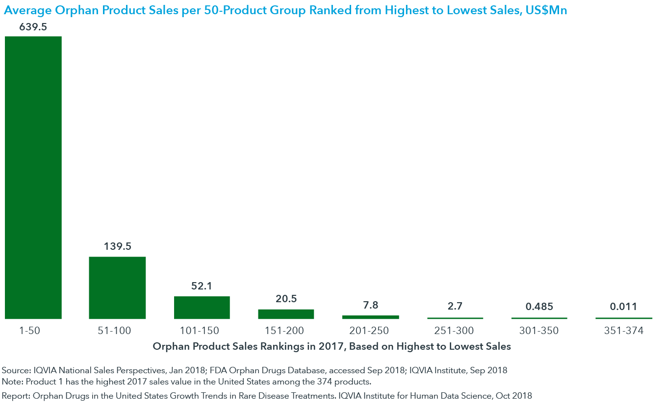 Chart 20: Average Orphan Product Sales per 50-Product Group Ranked from Highest to Lowest Sales, US$Mn