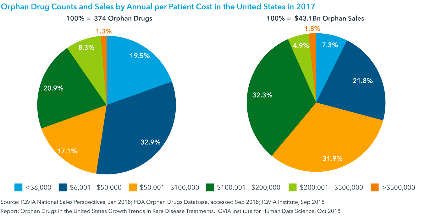 Chart 21: Orphan Drug Counts and Sales by Annual per Patient Cost in the United States in 2017