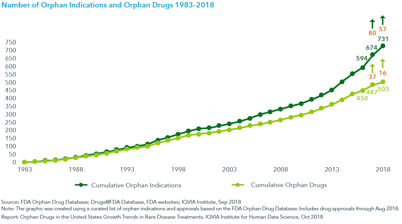 Chart 3: Number of Orphan Indications and Orphan Drugs 1983–2018