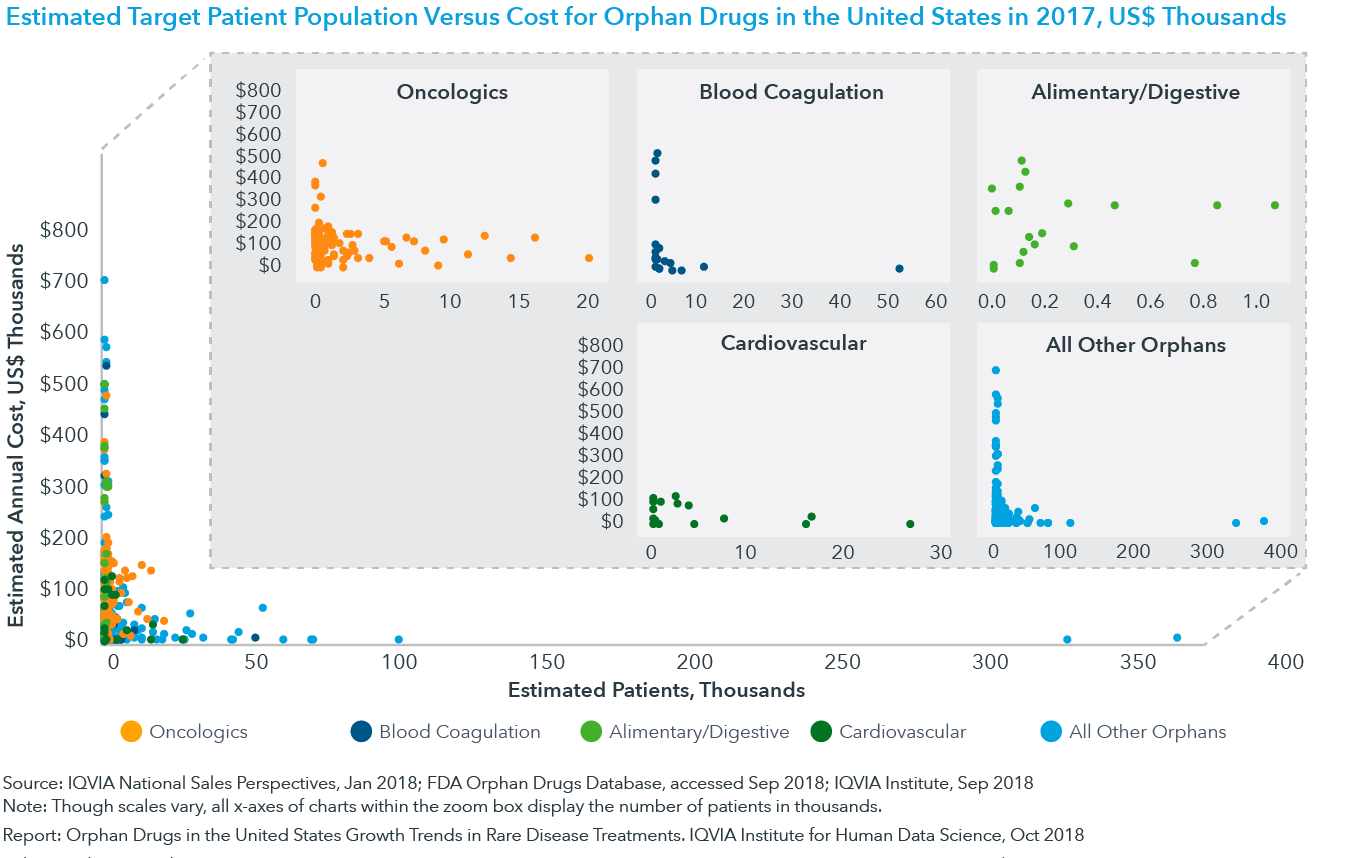 Chart 5: Estimated Target Patient Population Versus Cost for Orphan Drugs in the United States in 2017, US$ Thousands