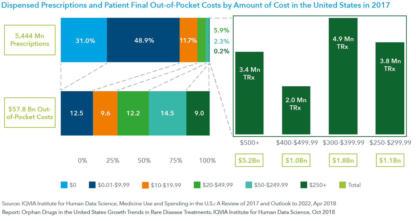 Chart 7: Dispensed Prescriptions and Patient Final Out-of-Pocket Costs by Amount of Cost in the United States in 2017