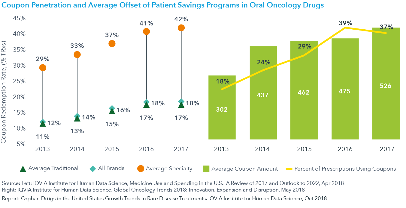 Chart 8: Coupon Redemption Rate for Branded Products and Average Coupon Cost Offset for Oral Oncology Drugs