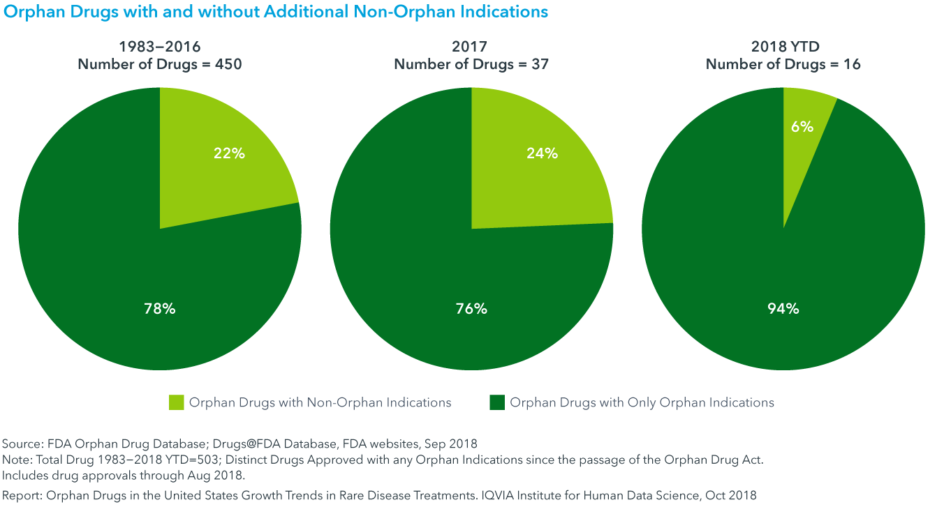 Chart 9: Orphan Drugs with and without Additional Non-Orphan Indications