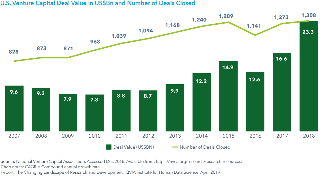 Chart 10: U.S. Venture Capital Deal Value in US$Bn and Number of Deals Closed