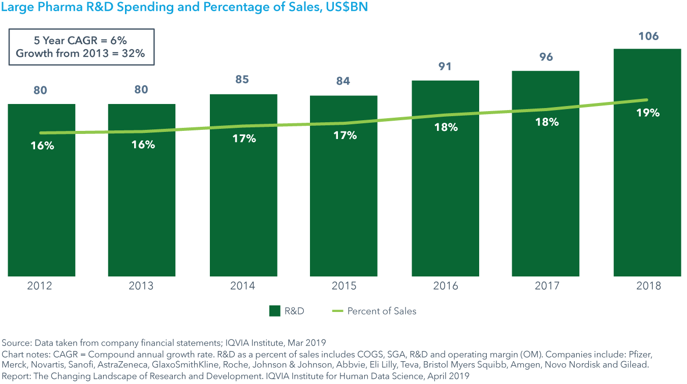 Chart 11: Large Pharma R&D Spending and Percentage of Sales, US$BN