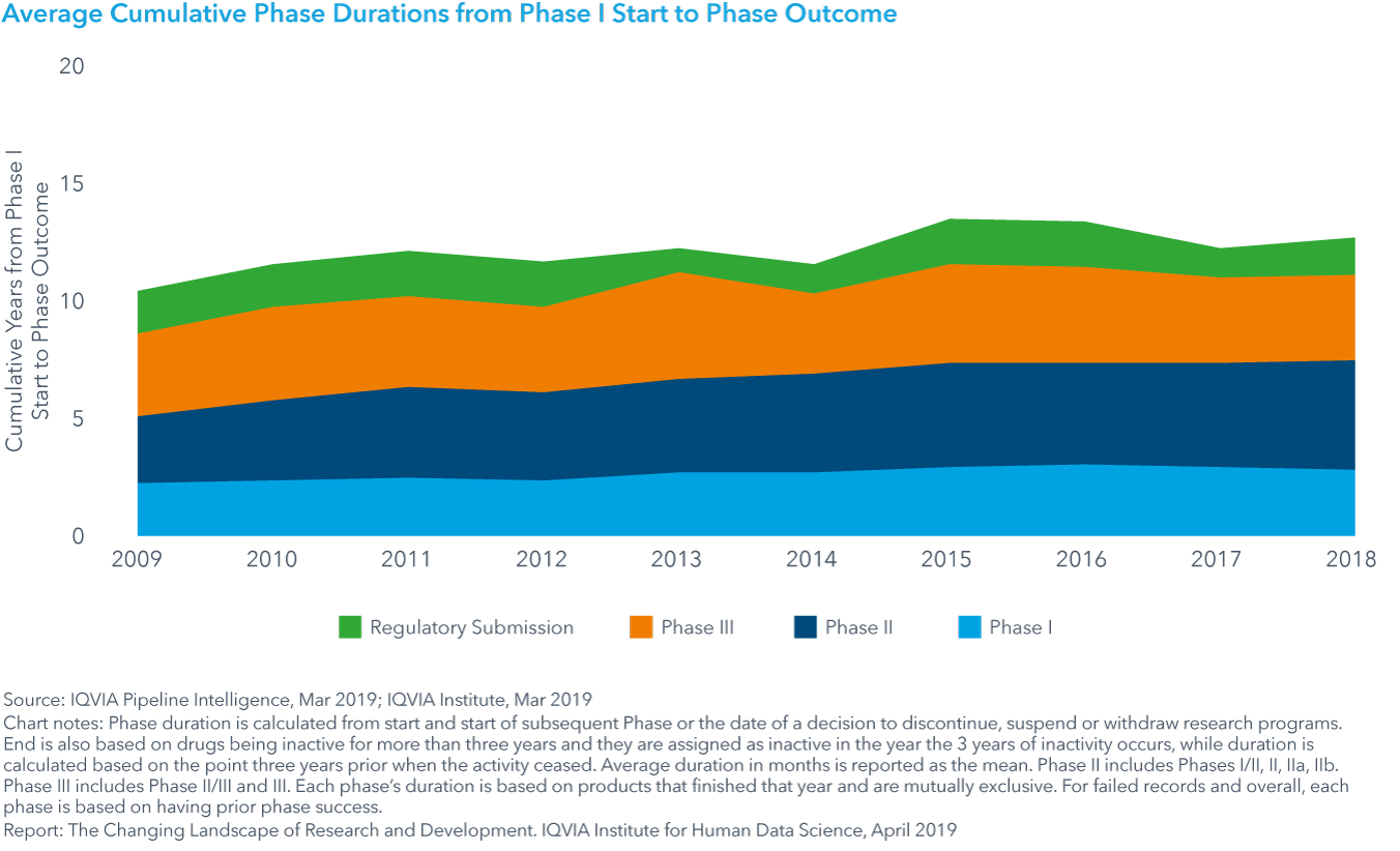 Chart 13: Average Cumulative Phase Durations from Phase I Start to Phase Outcome