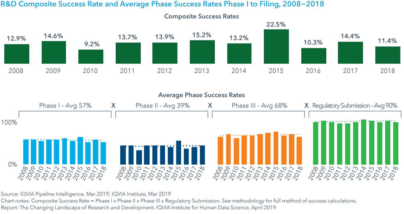 Chart 14: R&D Composite Success Rate and Average Phase Success Rates Phase I to Filing, 2008−2018