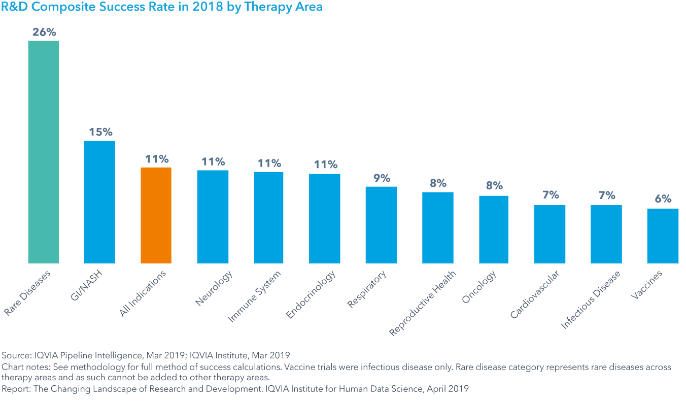 Chart 15: R&D Composite Success Rate in 2018 by Therapy Area