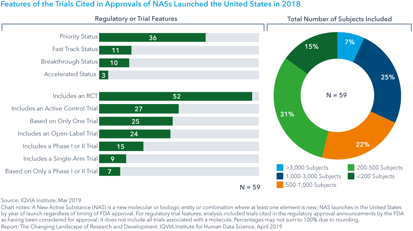 Chart 2: Features of the Trials Cited in Approvals of NASs Launched the United States in 2018