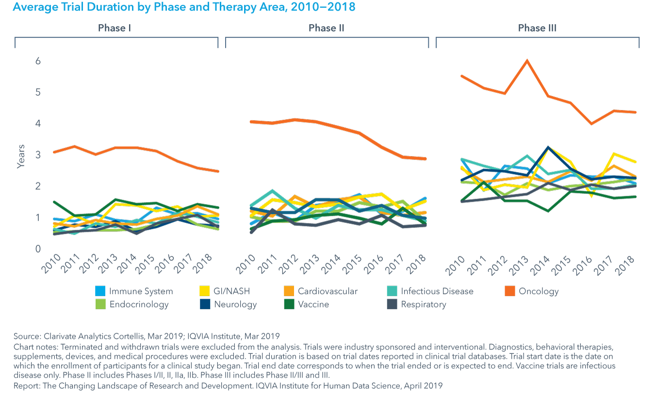 Chart 21: Average Trial Duration by Phase and Therapy Area, 2010−2018