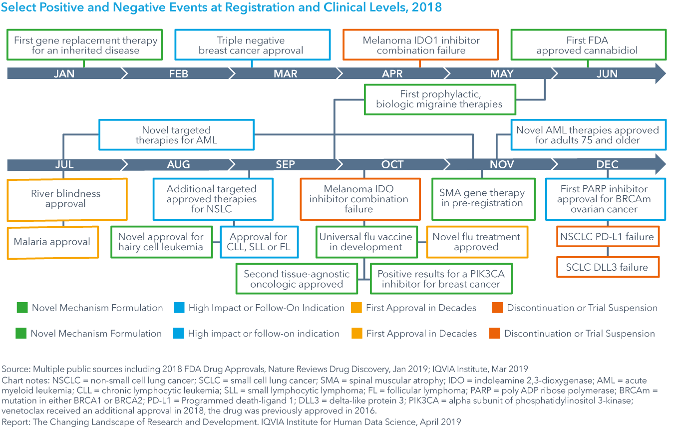 Chart 22: Select Positive and Negative Events at Registration and Clinical Levels, 2018