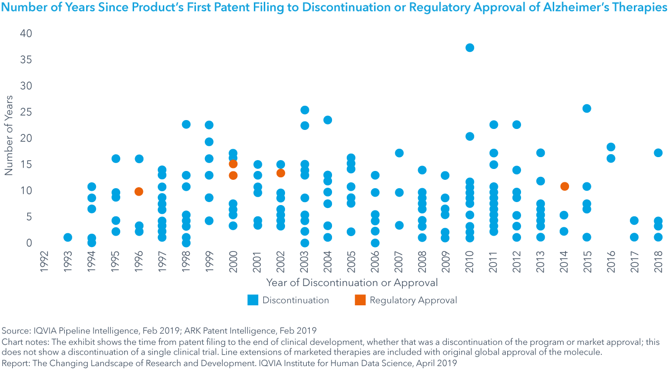 Chart 23: Number of Years Since Product's First Patent Filing to Discontinuation or Regulatory Approval of Alzheimer's Therapies