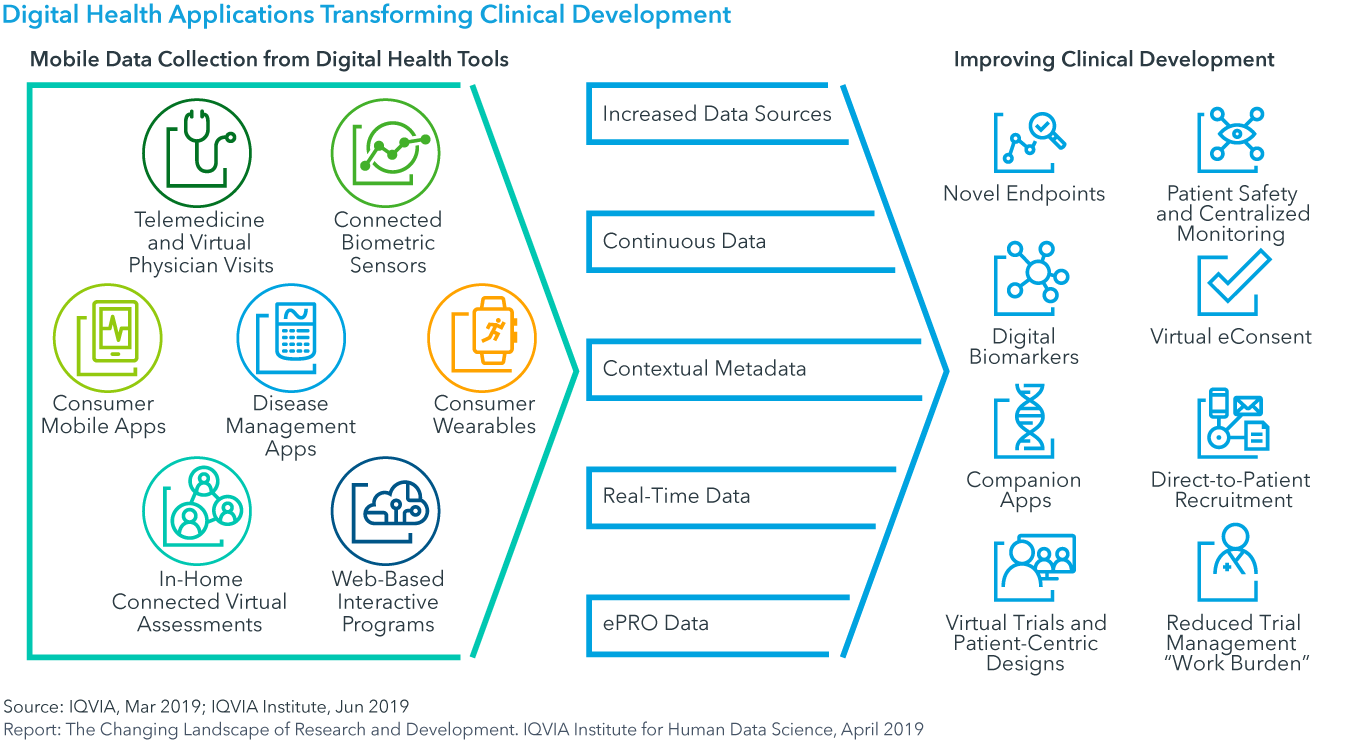 Chart 26: Digital Health Applications Transforming Clinical Development