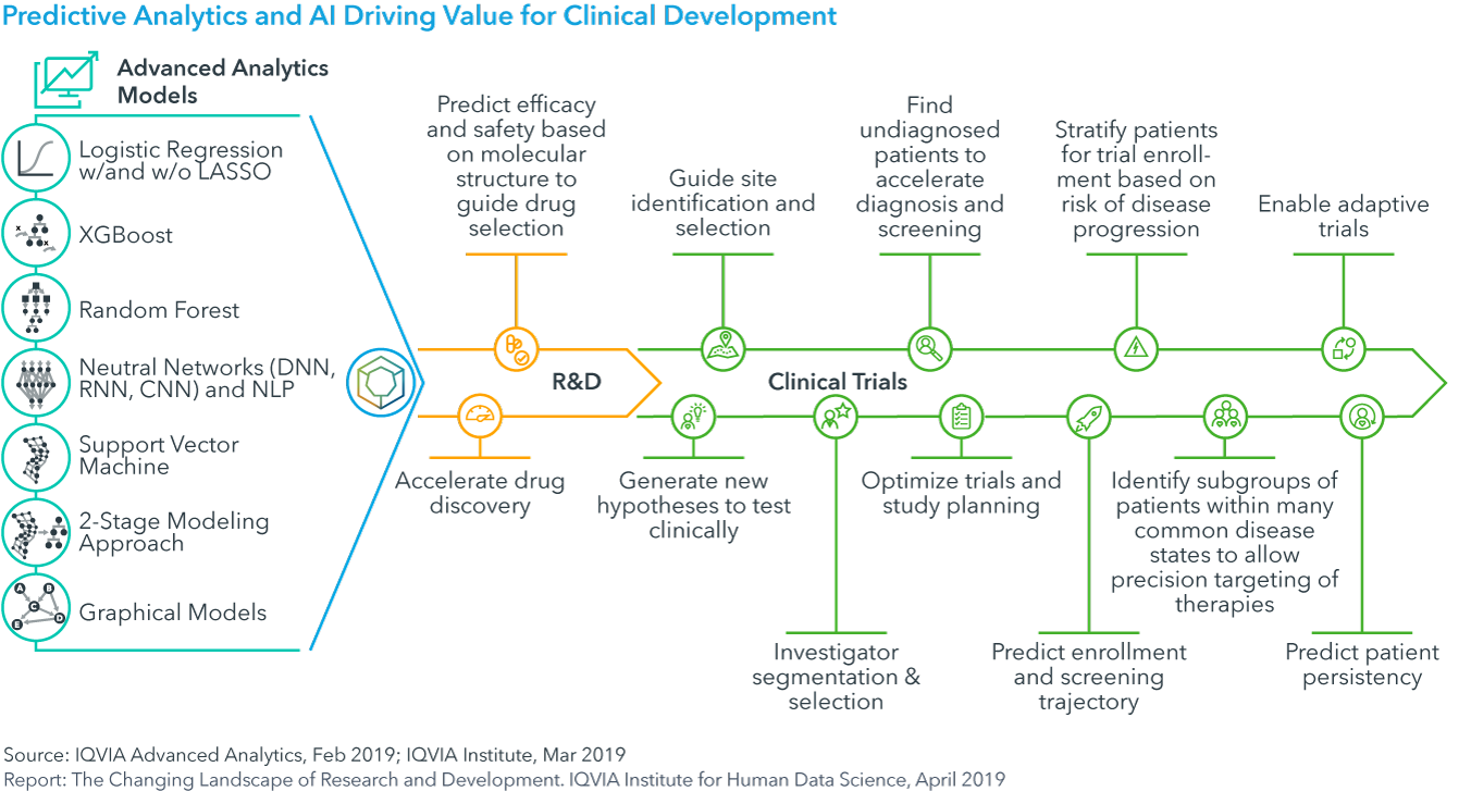 Chart 27: Predictive Analytics and AI Driving Value for Clinical Development