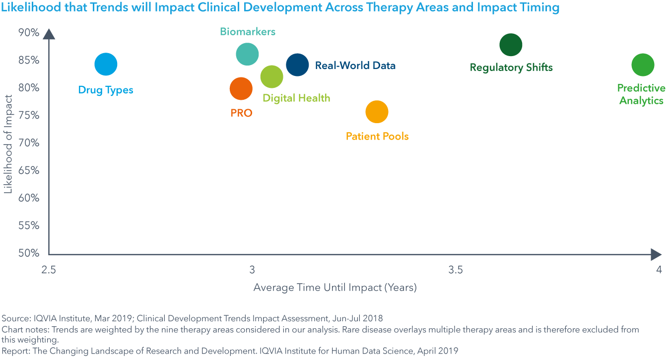 Chart 28: Likelihood that Trends will Impact Clinical Development Across Therapy Areas and Impact Timing