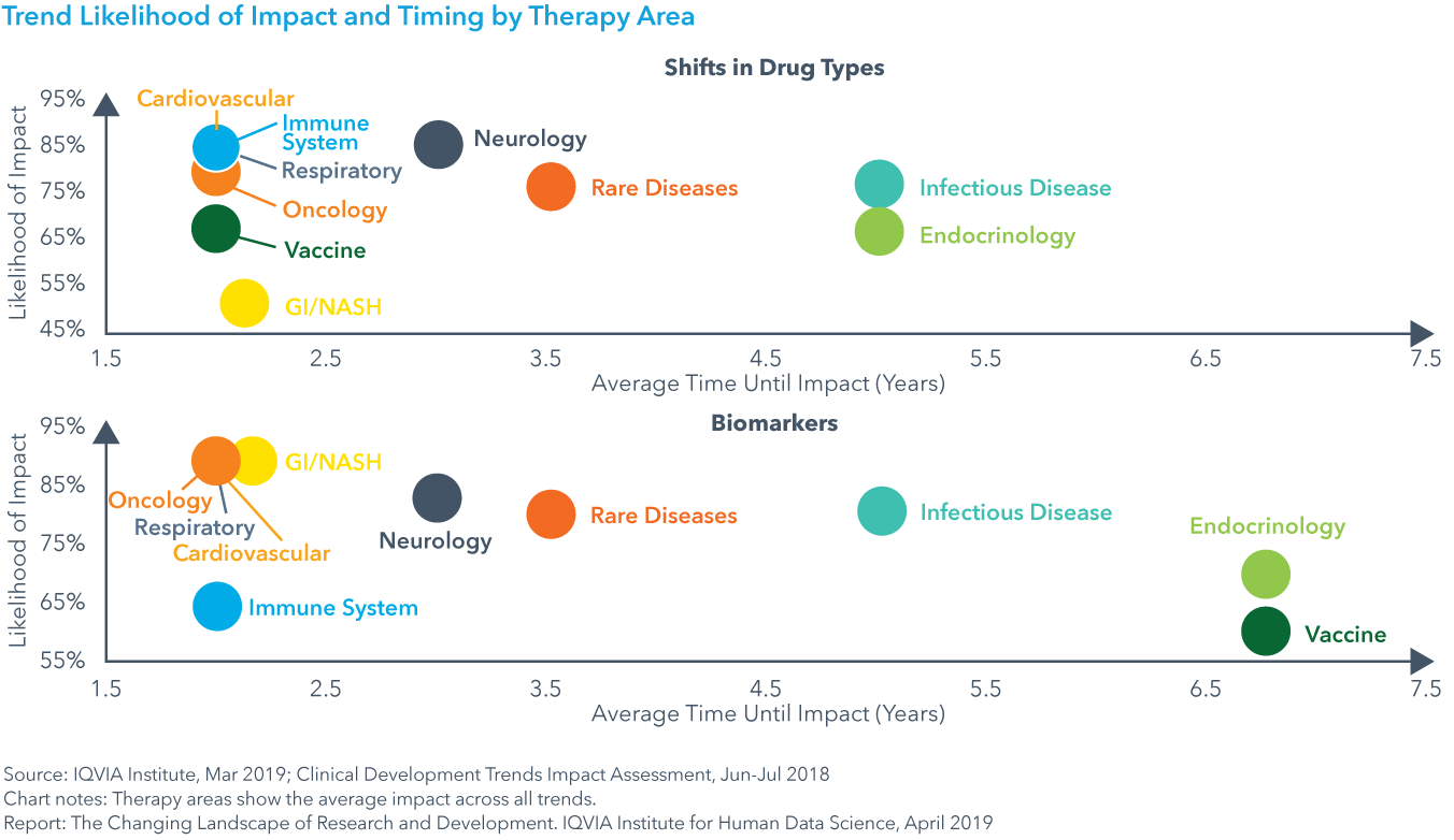 Chart 29: Trend Likelihood of Impact and Timing by Therapy Area