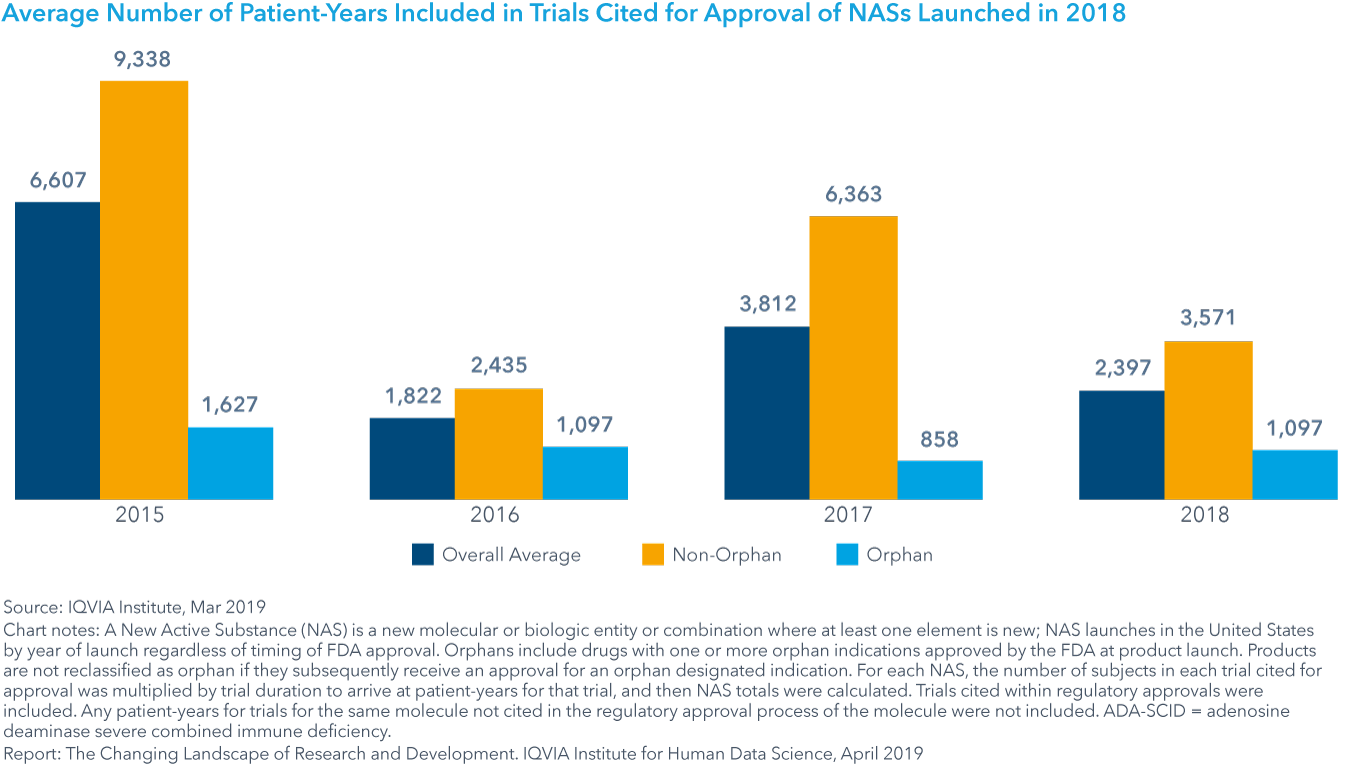 Chart 3: Average Number of Patient-Years Included in Trials Cited for Approval of NASs Launched in 2018