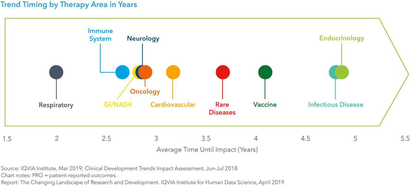 Chart 30: Trend Timing by Therapy Area in Years