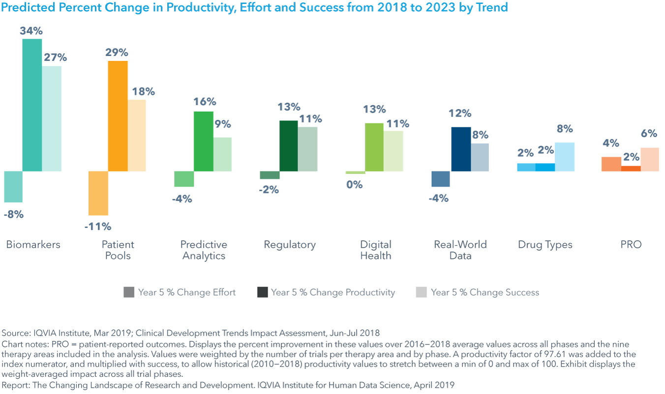 Chart 31: Predicted Percent Change in Productivity, Effort and Success from 2018 to 2023 by Trend