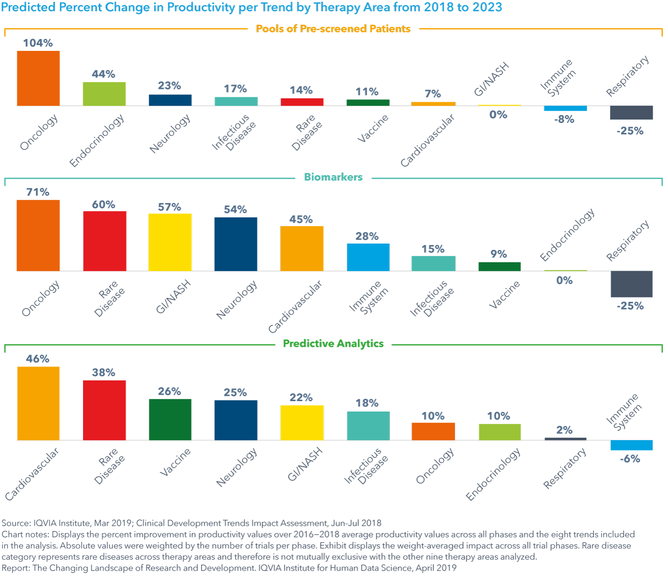 Chart 32: Predicted Percent Change in Productivity per Trend by Therapy Area from 2018 to 2023