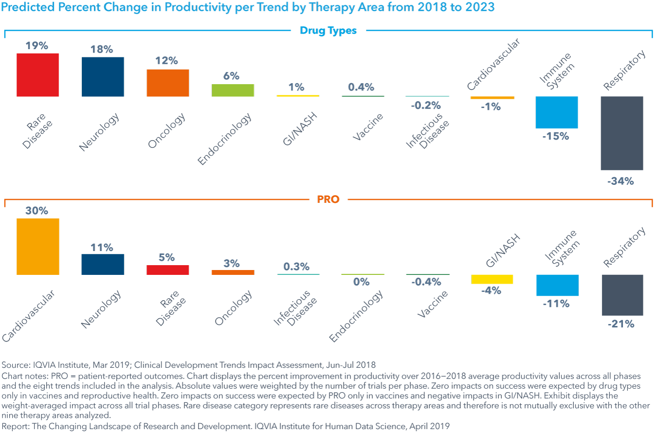 Chart 33: Predicted Percent Change in Productivity per Trend by Therapy Area from 2018 to 2023