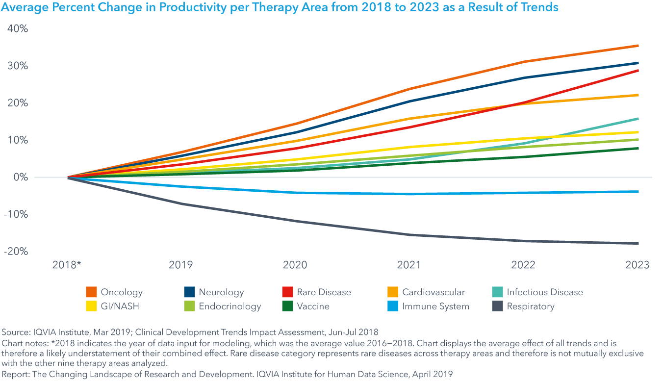 Chart 34: Average Percent Change in Productivity per Therapy Area from 2018 to 2023 as a Result of Trends