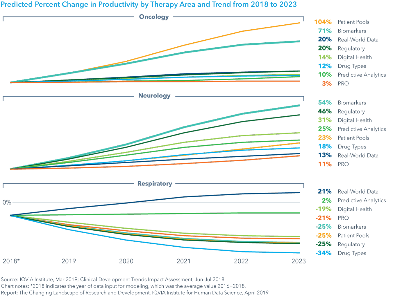 Chart 35: Predicted Percent Change in Productivity by Therapy Area and Trend from 2018 to 2023