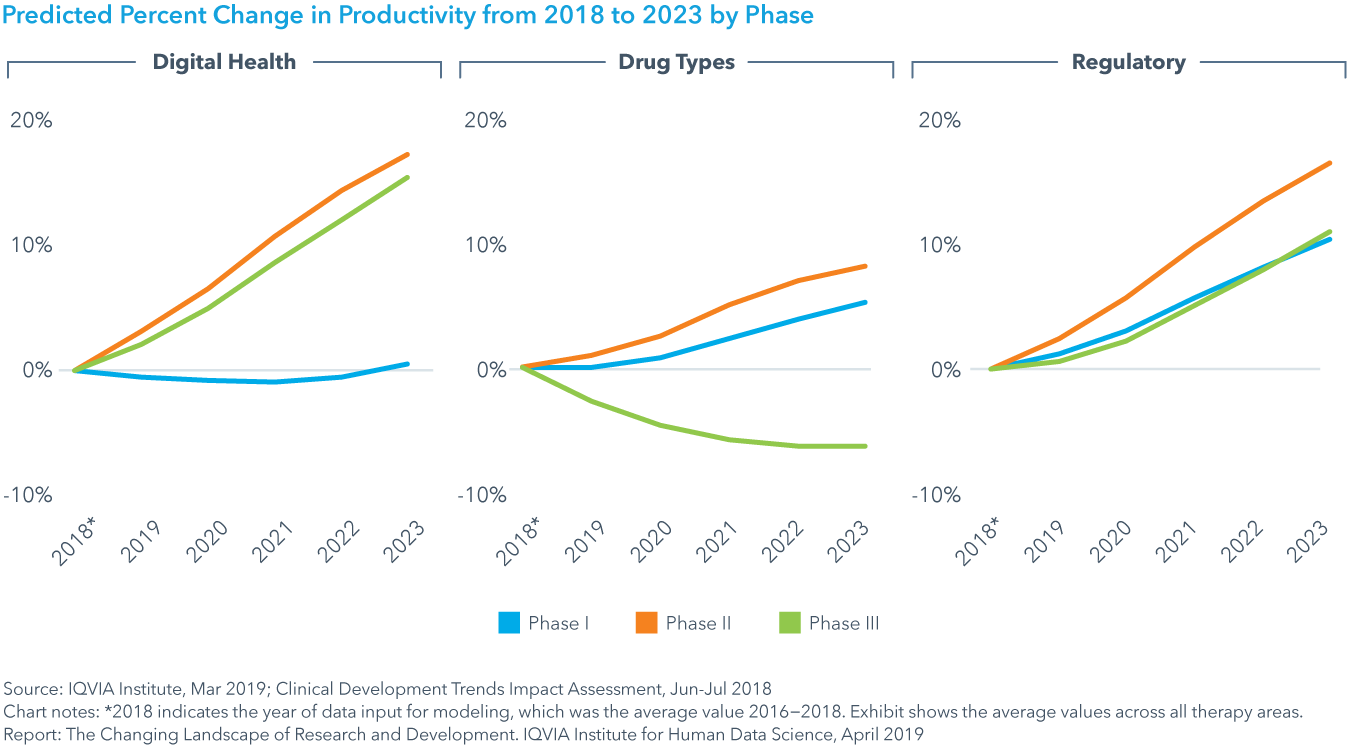 Chart 36: Predicted Percent Change in Productivity from 2018 to 2023 by Phase