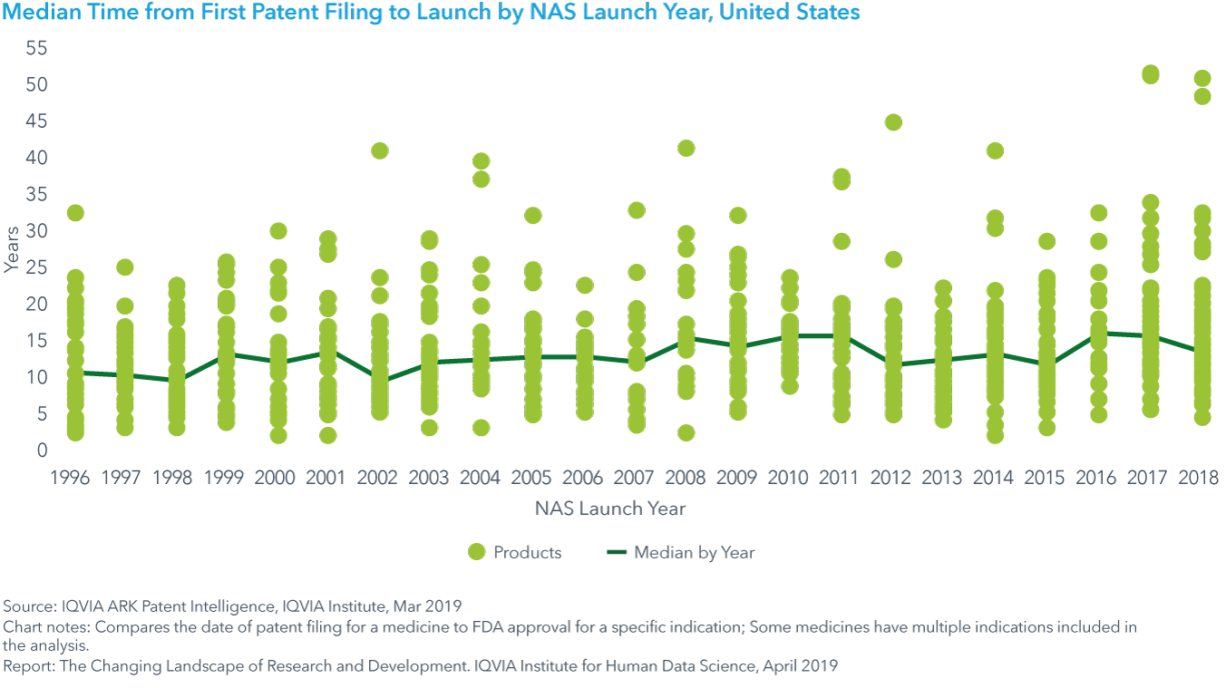 Chart 4: Median Time from First Patent Filing to Launch by NAS Launch Year, United States