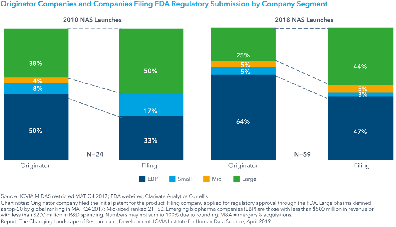 Chart 5: Originator Companies and Companies Filing FDA Regulatory Submission by Company Segment