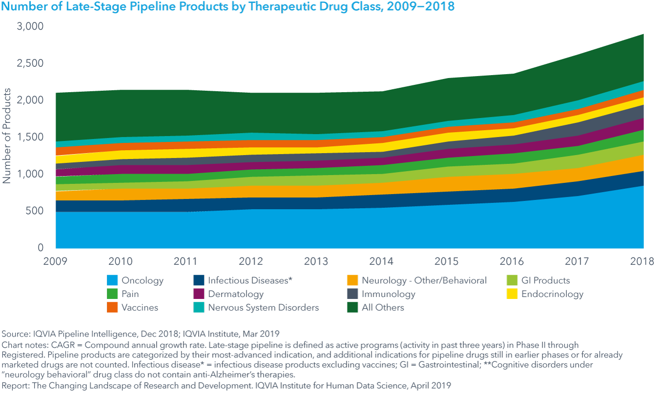 Chart 6: Number of Late-Stage Pipeline Products by Therapeutic Drug Class, 2009−2018
