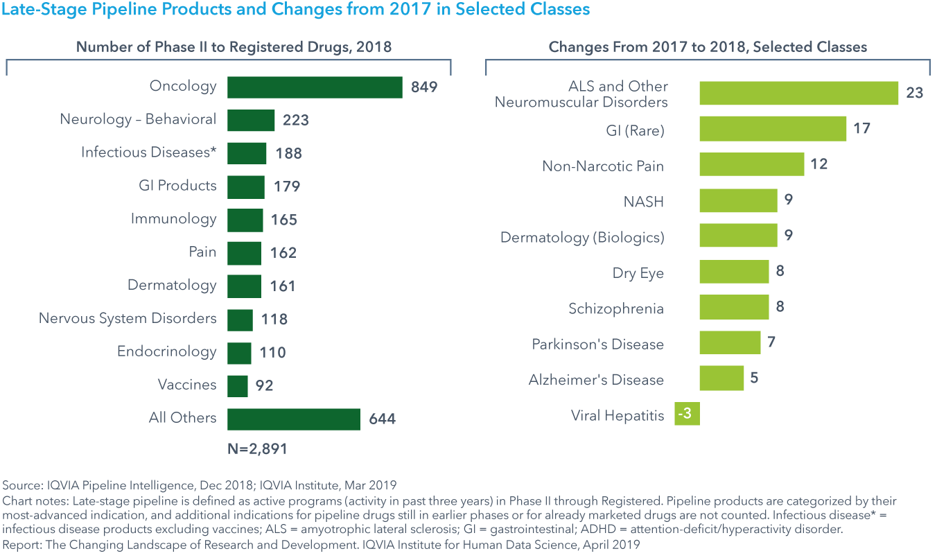 Chart 8: Late-Stage Pipeline Products and Changes from 2017 in Selected Classes