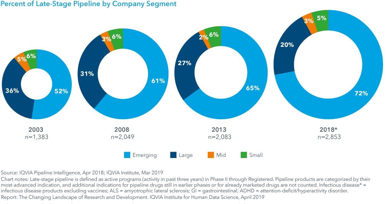 Chart 9: Percent of Late-Stage Pipeline by Company Segment