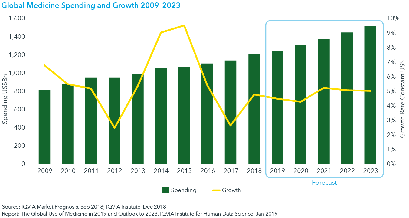Chart 1: Global Medicine Spending and Growth 2009–2023