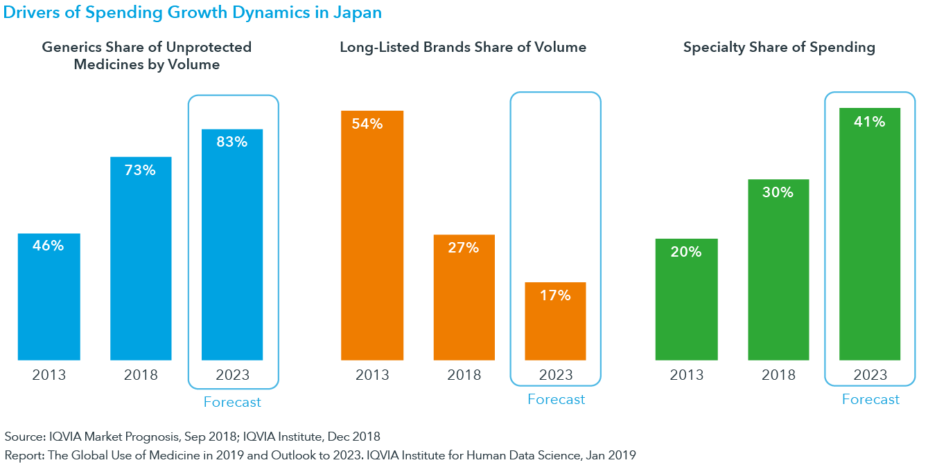 Chart 13: Drivers of Spending Growth Dynamics in Japan