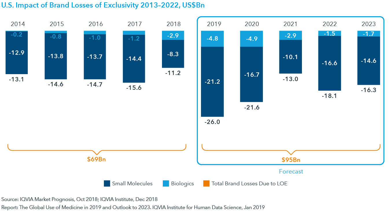 Chart 17: U.S. Impact of Brand Losses of Exclusivity 2013–2022, US$Bn