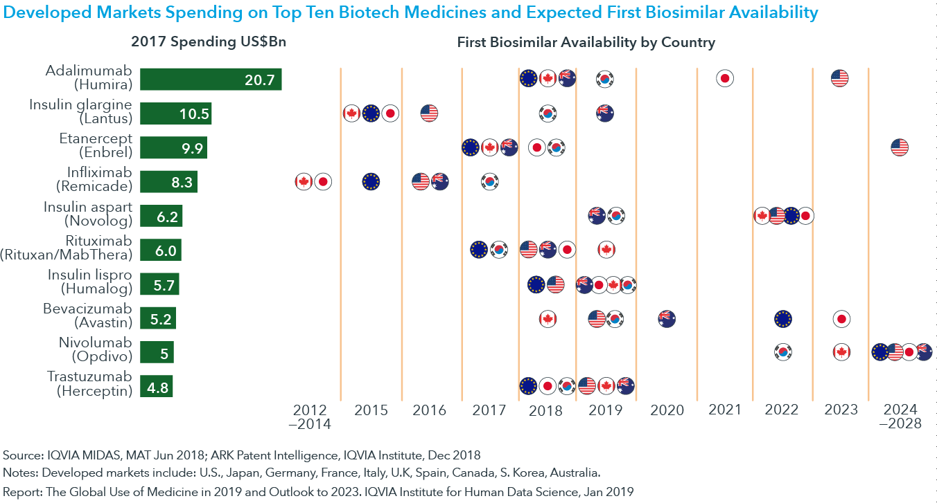 Chart 18: Developed Markets Spending on Top Ten Biotech Medicines and Expected First Biosimilar Availability